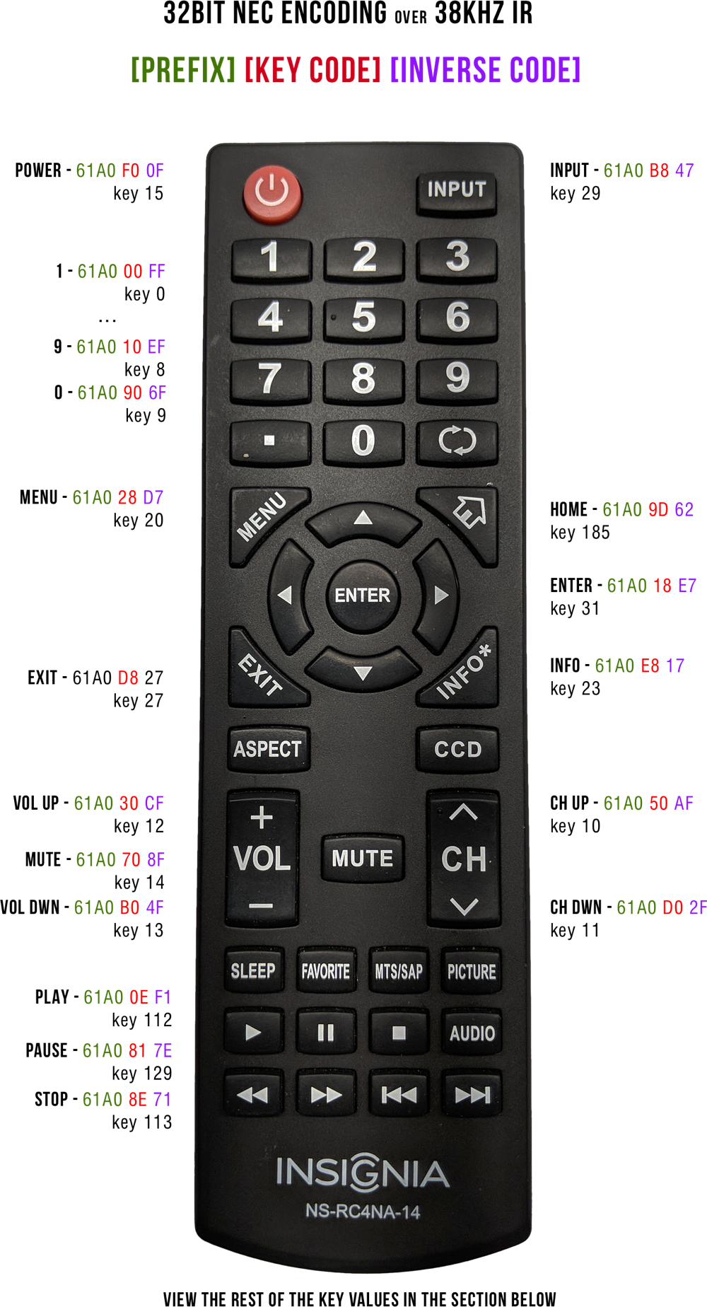 insignia ns-rc4na-14 remote labelled with IR NEC codes
