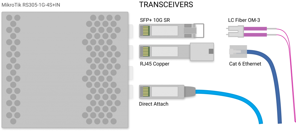 Image of a SFP switch with three options of transceivers. First is the fiber transceiver for short range SR, the second is the RJ45 copper transceiver and the third is a Direct Attach Cable.
